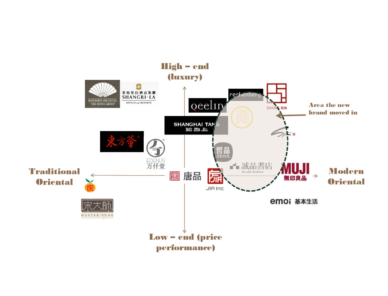 fengshui brand positioning chart