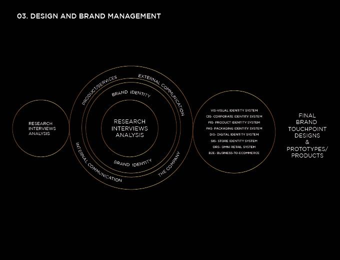 Venti jewelry brand and management study image