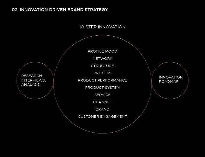 inovation driven brand strategy of venti jewelry business