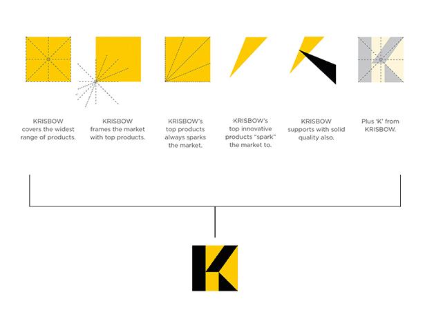 Krisbow Logo Story