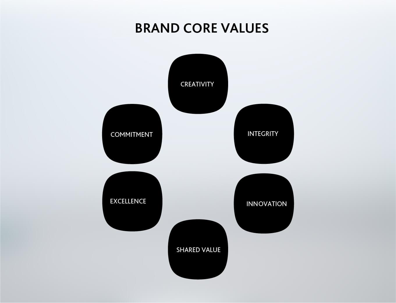 Zens tableware brand core value chart