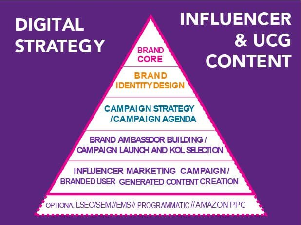 influencer strategy and content pyramid chart