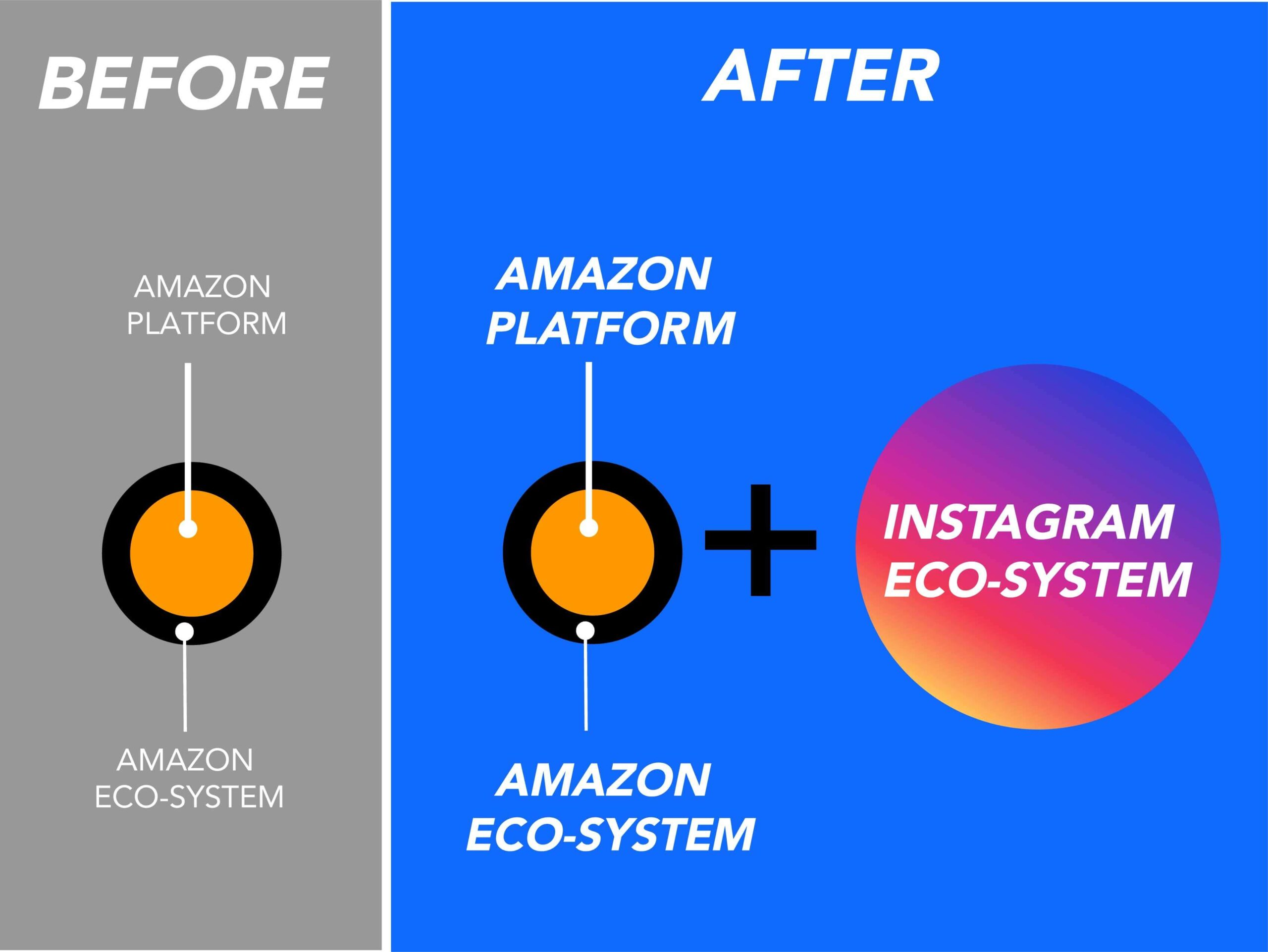 influencer content & strategy before and after