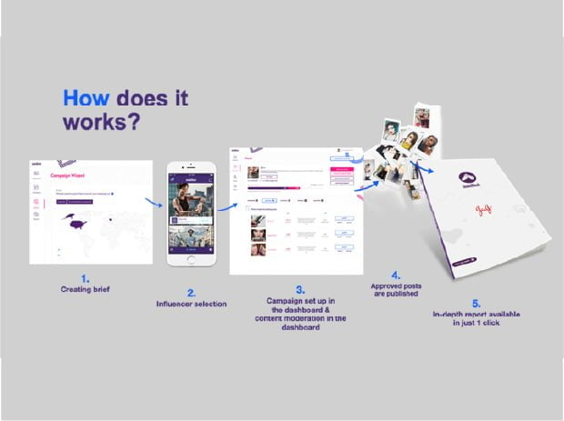 how does influencing work